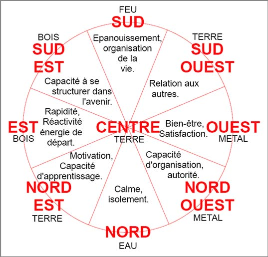 Best Le Nord Ouest En Feng Shui Contemporary - House Design ...